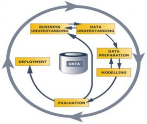Guest Post: Can Database Developers do Data Mining ? - Sonra