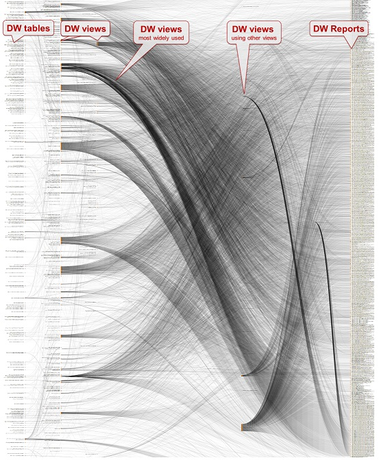 Data Lineage graph with dependencies between DW tables, views and reports