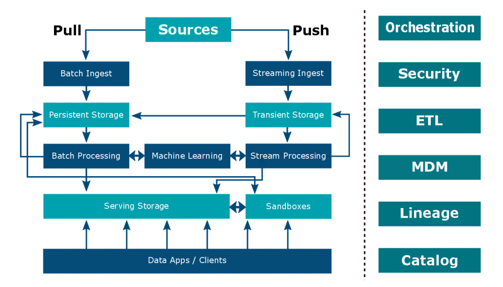 Big Data Warehouse Reference Architecture