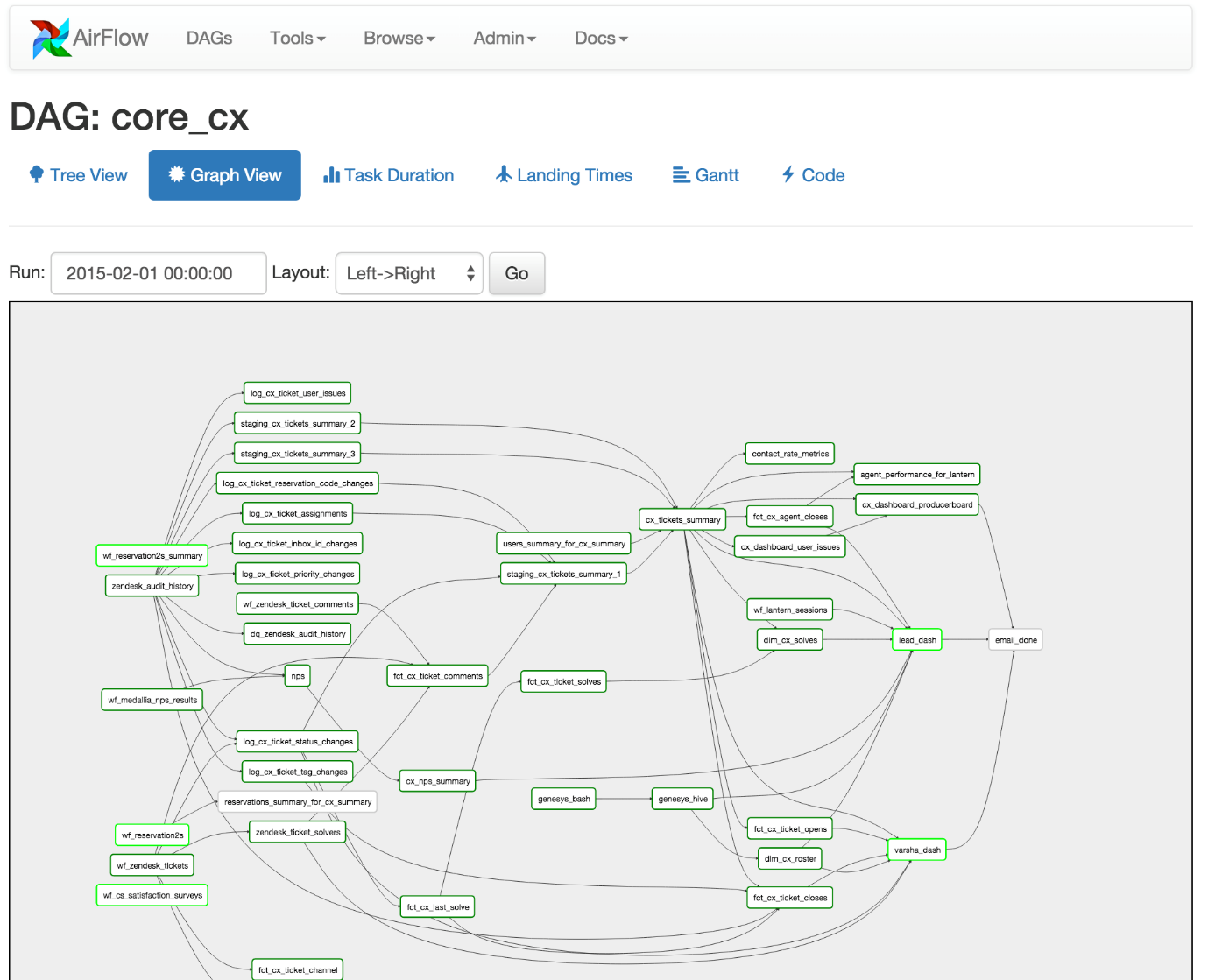 What are the Benefits of Graph Databases in Data Warehousing? - Sonra