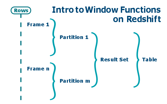 Introduction to Window Functions on Redshift - Sonra
