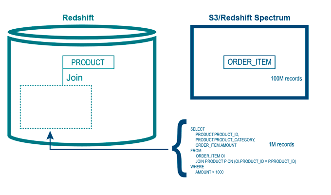 Query Offload with Redshift Spectrum  Use Cases and