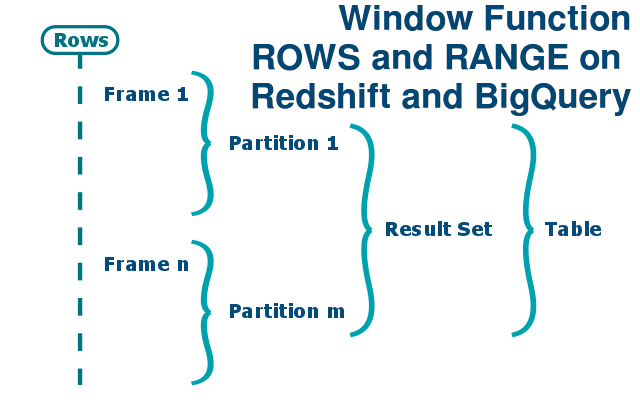 Window Function ROWS and RANGE on Redshift and BigQuery - Sonra