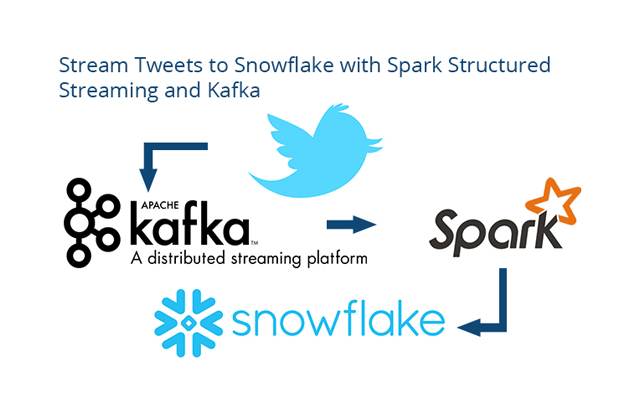 Streaming Tweets to #Snowflake #DataWarehouse with #Spark Structured