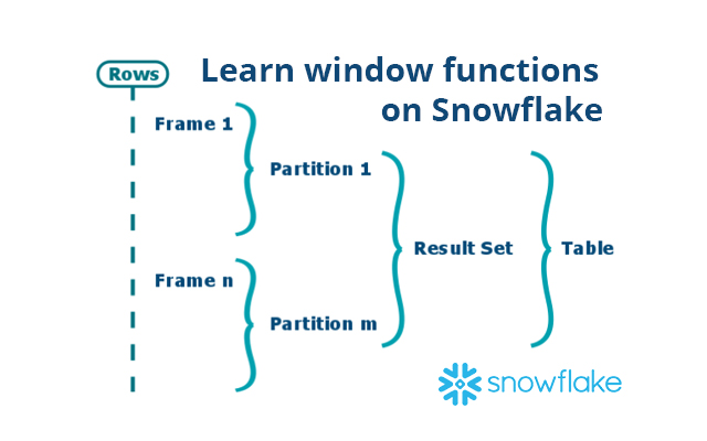 Learn Window Functions on Snowflake  Become a cloud data