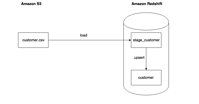 Using Apache Airflow to build reusable ETL on AWS Redshift