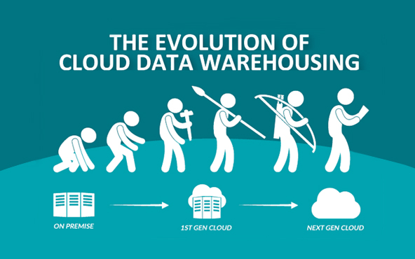 The evolution of cloud data warehousing - Sonra
