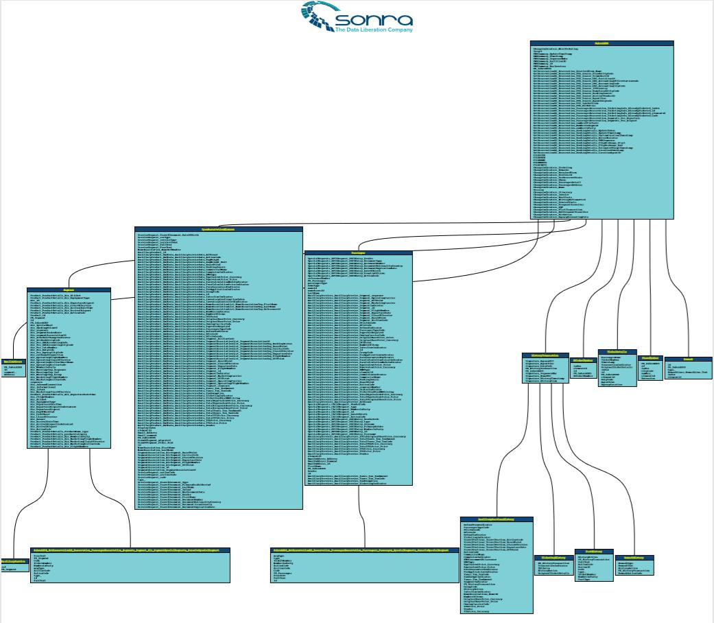 Masking Sabre XML and converting to Snowflake - Sonra